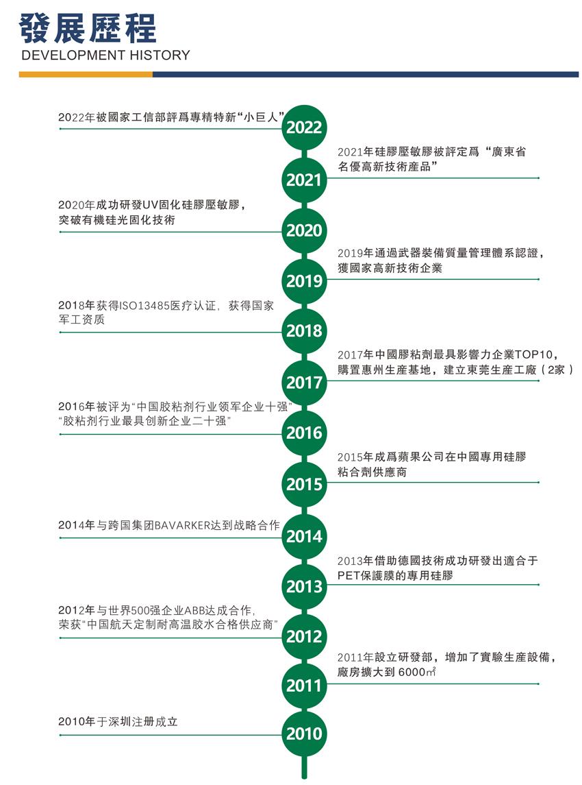 康利邦发展历程图